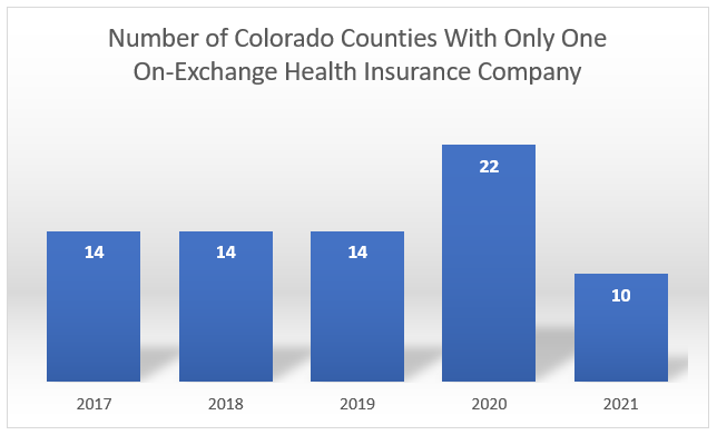 chart showing number of Colorado counties with only one on-exchange health insurance company